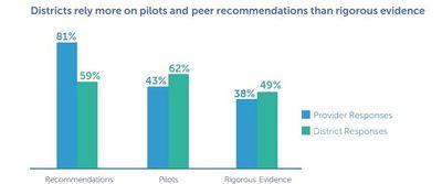 DigitalPromise Procurement Evidence Chart.JPG