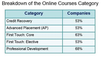Breakdown of Online Courses by Category.JPG