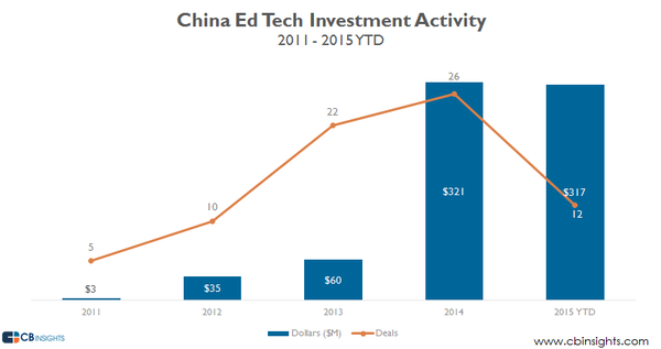 China-Ed-Tech-Investments.png