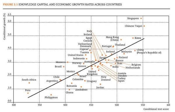 Knowledge Capital and Economic Growth Rates Across Countries.JPG