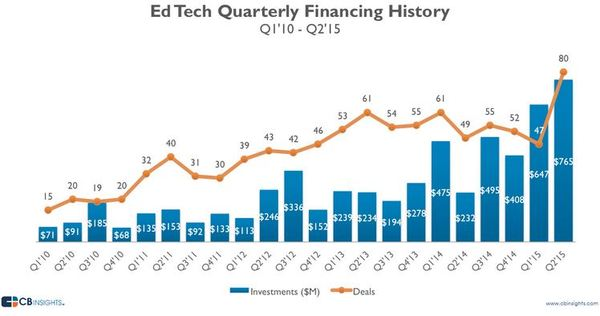 Ed Tech Quarterly Financing.JPG