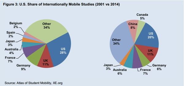 US Share of Internationally Mobile Studies 2001-2014.JPG