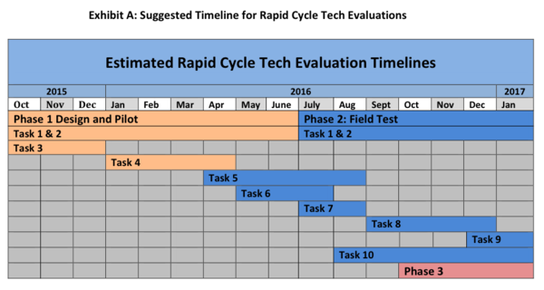 Estimated Rapid Cycle Tech Eval Timeline.png