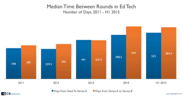CBInsights-Median-Time.png