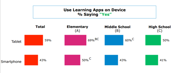 Pearson-poll-learningAPPs.PNG