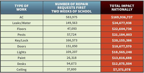 SchoolDude School Repair Table.JPG