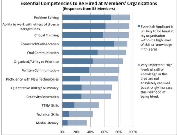 Essential Competencies to Be Hired.png