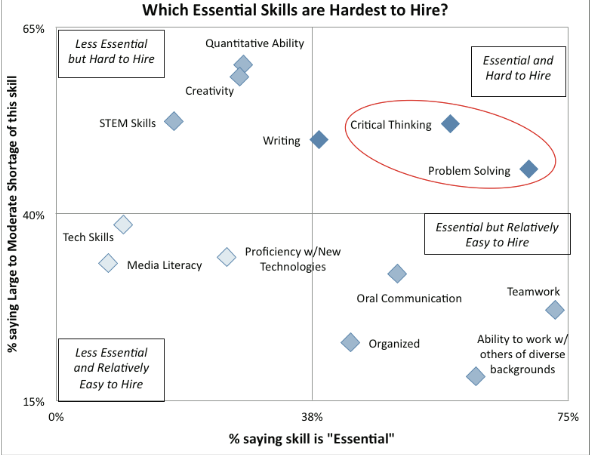 Essential Skills Hardest to Hire.png