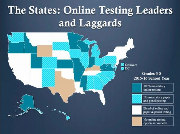 Online Testing Leaders Laggards from Levin.JPG