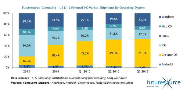Futuresource-K-12-US-OS-Market-Share.png