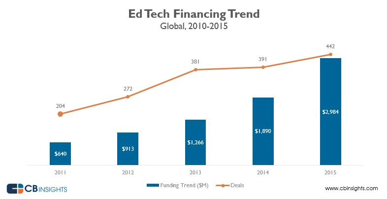 Global ed-tech funding