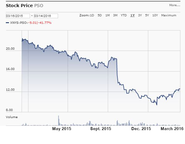 Pearson 1-year stock price chart, New York Stock Exchange, from Morningstar