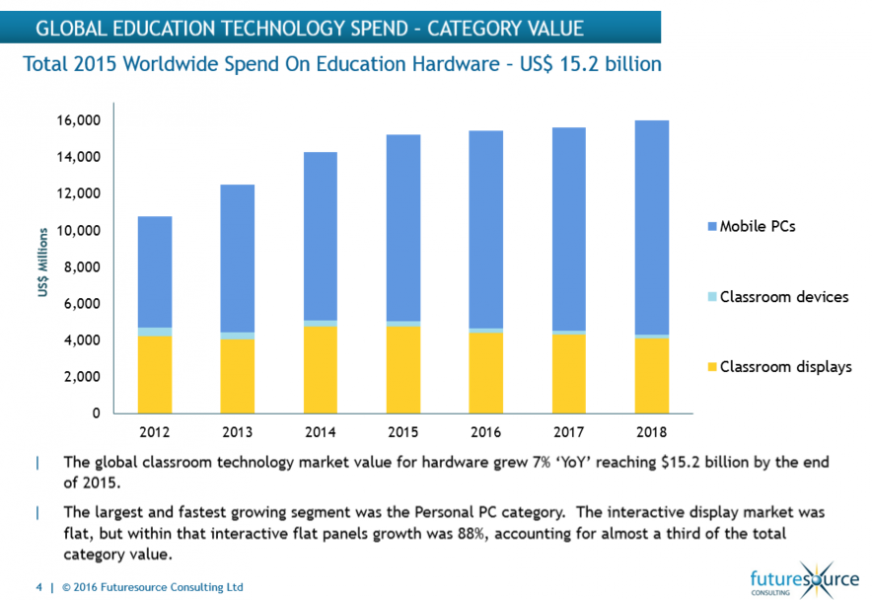 Futuresource on Global Ed Tech