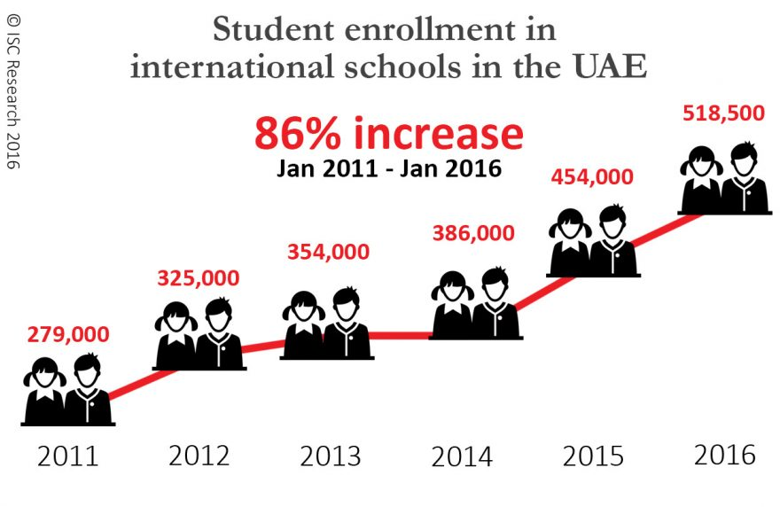 UAE Student Growth graph EdWeek (3)
