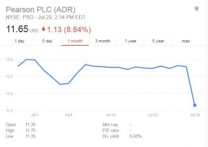Pearson's stock drops after half-year results are announced. Source: Google Finance