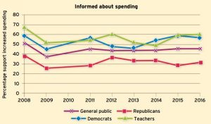 "Source: ""Ten-Year Trends in Public Opinion from the Ed Next Poll"""