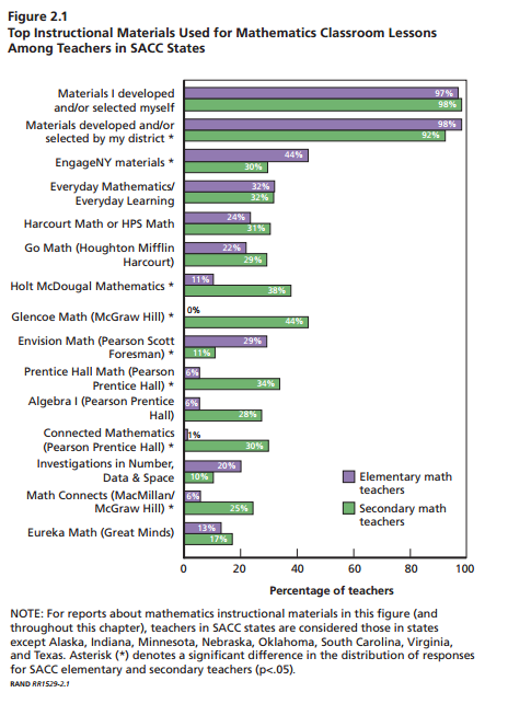 Which math curriculum materials do teachers use most often?