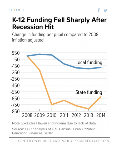 Many State Ed Budgets Still Recovering From Recession