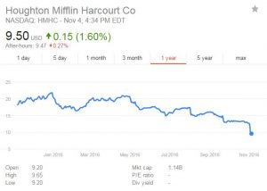 The one-year stock chart for Houghton Mifflin Harcourt (HMHC), showing the stock trading near its 52-week low after the 3rd quarter announcement.