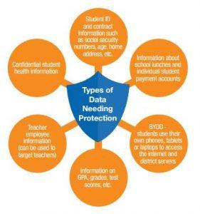 Onvia Types of Data Needing Protecting