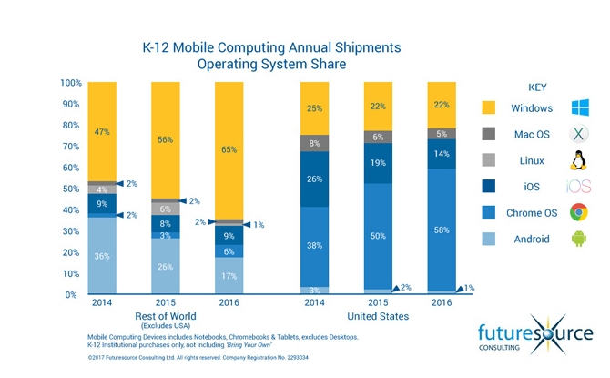 market share of operating systems in K-12, U.S.