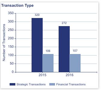 Berkery Noyes shows falling number of education transactions