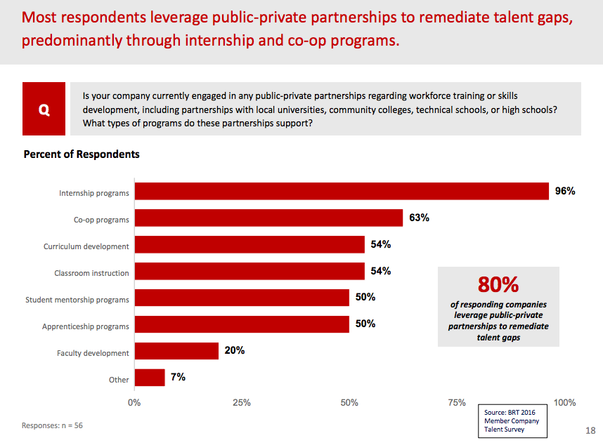 Business Roundtable Survey Partnerships