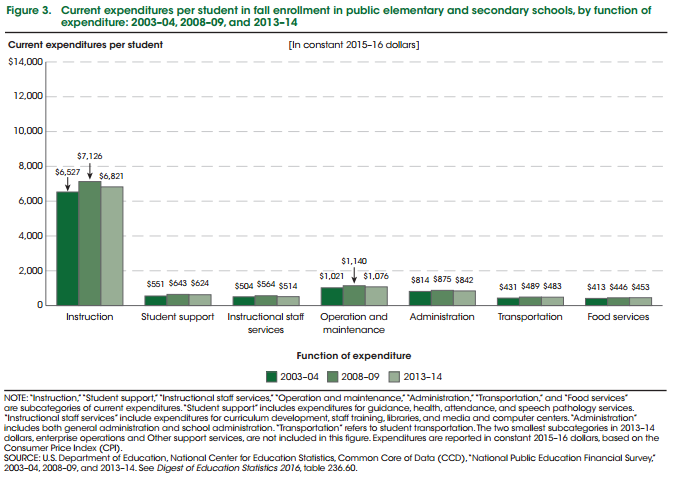 Breakdown of spending in K-12