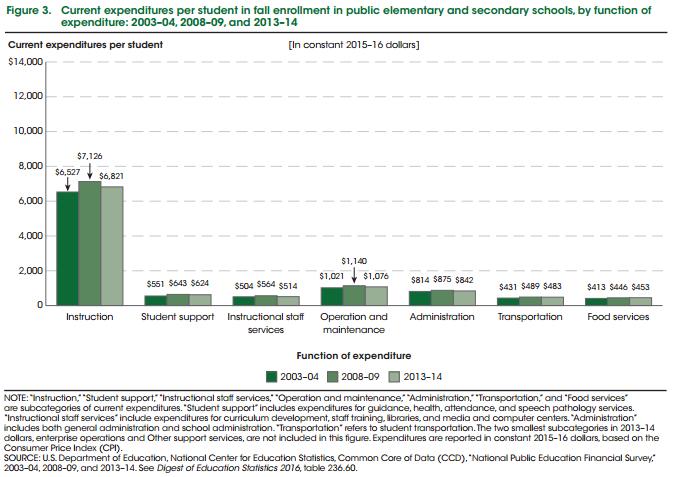 Breakdown of spending in K-12
