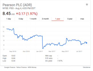 The 1-year performance of Pearson PLC on the New York Stock Exchange.