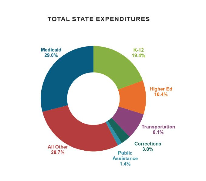 K-12 spending as a portion of state/federal funds