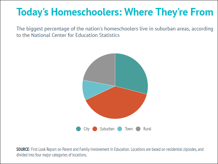 Homeschoolers where they are from