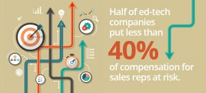 traits of best ed-tech sales people