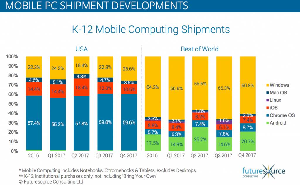 Mobile PC Shipment