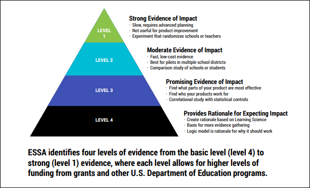 Shows the 4 levels of evidence required under the Every Student Succeeds Act