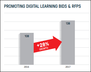 This bar chart shows the growth of digital learning bids and RFPs is 28 percent.