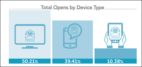 Total Opens by Device Type - MDR