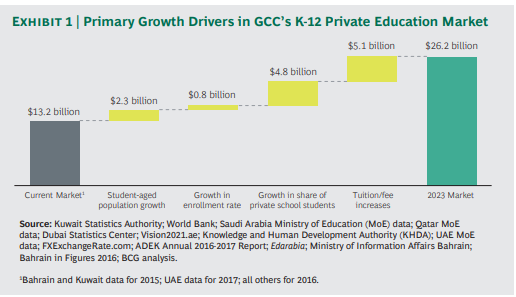 private school education in Persian Gulf countries