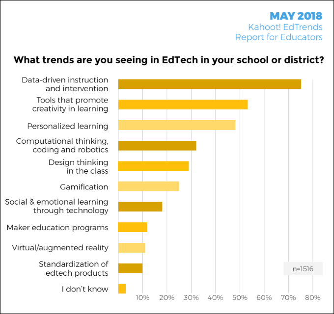 Data Driven Instruction Top Trend In K 12 Use Of Ed Tech Teachers
