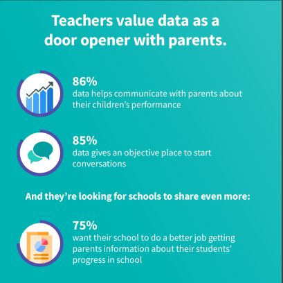 data quality campaign, how teachers use data