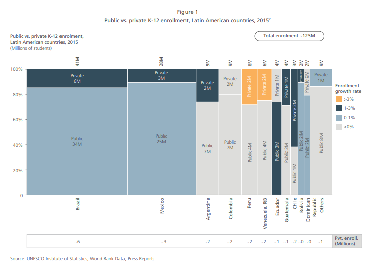 Latin America, public vs. private school K-12 enrollments
