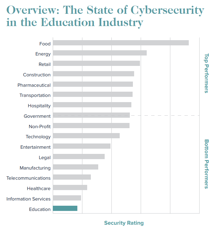 Graphic via SecurityScorecard