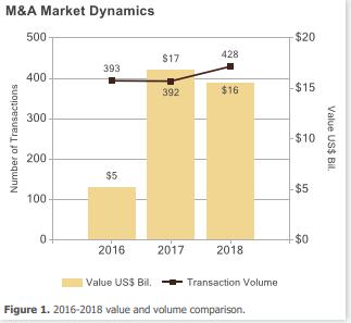 Berkery Noyes Ed Transactions 2018