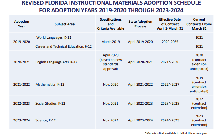 Florida Revised Curriculum Adoption Schedule