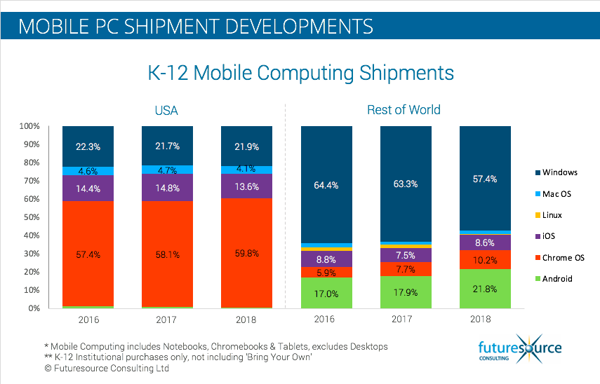 K-12 mobile computing shipments