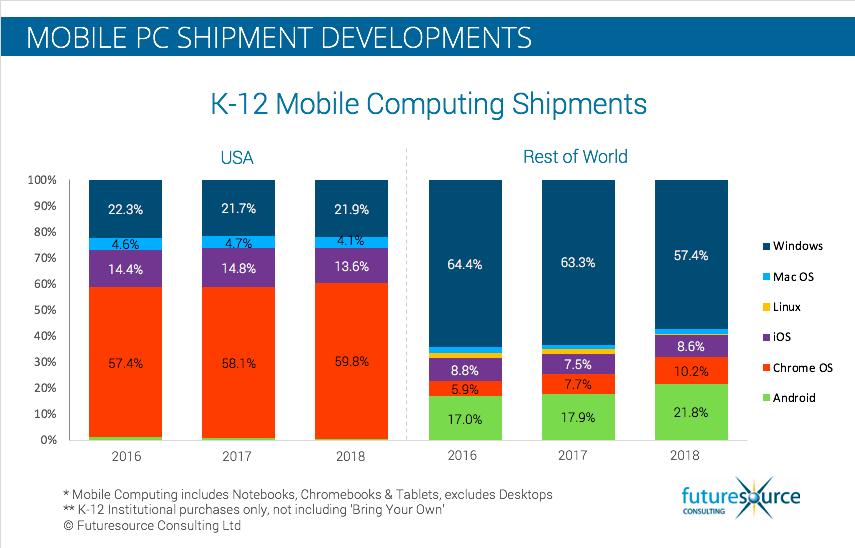 K-12 mobile computing shipments