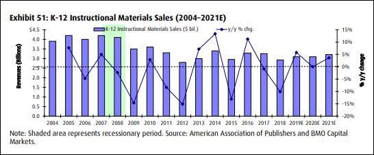 BMO K-12 Instructional Materials Sales - 2004-2021