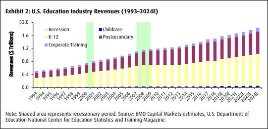 BMO US Education Industry Revenues