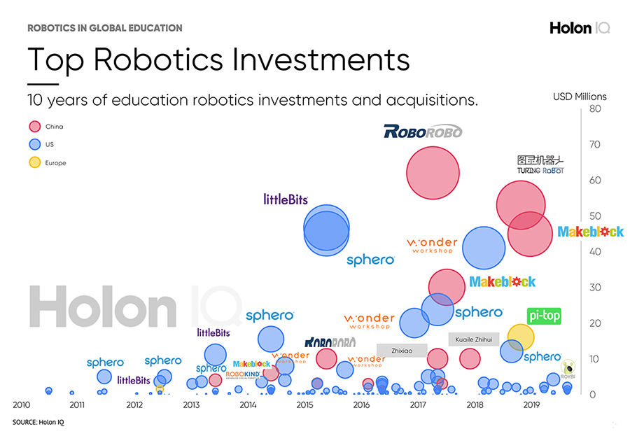 roboticsinvestments