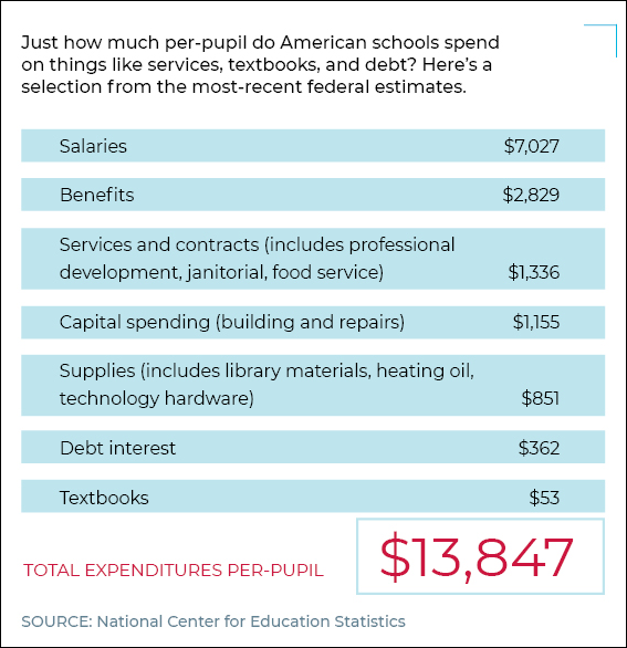 How Much American Schools Spend Per Pupil
